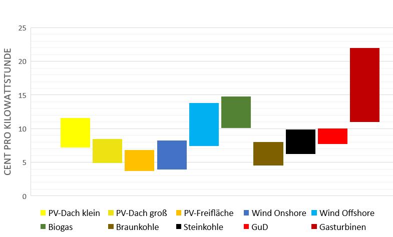 Kosten von Photovoltaikstrom im Vergleich zu anderen Stromquellen