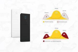 Wie funktioniert ein Stromspeicher für Photovoltaikanlagen?