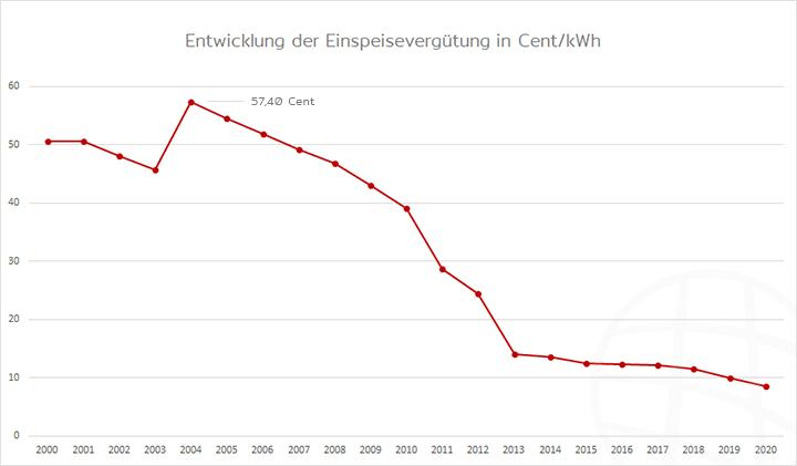 Entwicklung der Einspeisevergütung von 2000 bis 2020 in Cent pro kWh