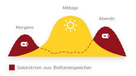 Stromerzeugung und Verbrauch mit Stromspeicher