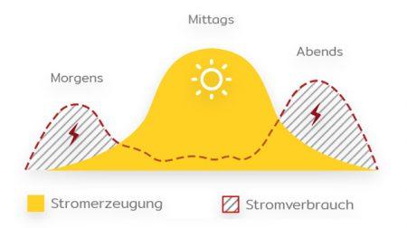 Stromerzeugung und Verbrauch ohne Stromspeicher
