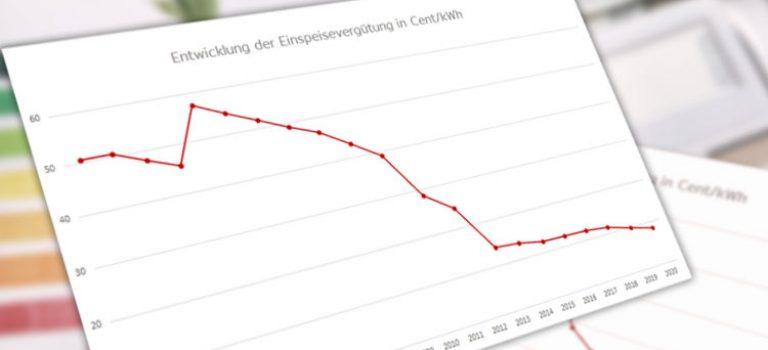 Einspeisevergütung 2021: Aktuelle Vergütungssätze für Photovoltaik
